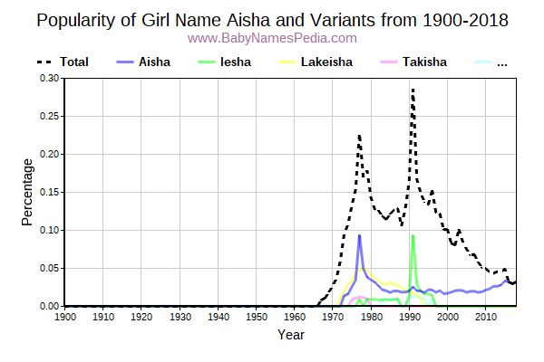 Variant Popularity Trend  for Aisha  from 1900 to 2018