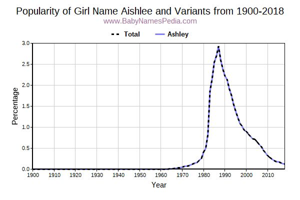 Variant Popularity Trend  for Aishlee  from 1900 to 2018