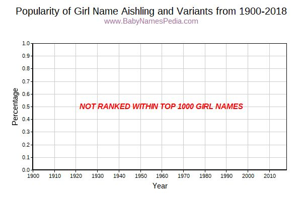 Variant Popularity Trend  for Aishling  from 1900 to 2016