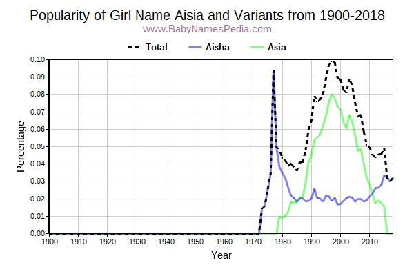 Variant Popularity Trend  for Aisia  from 1900 to 2016