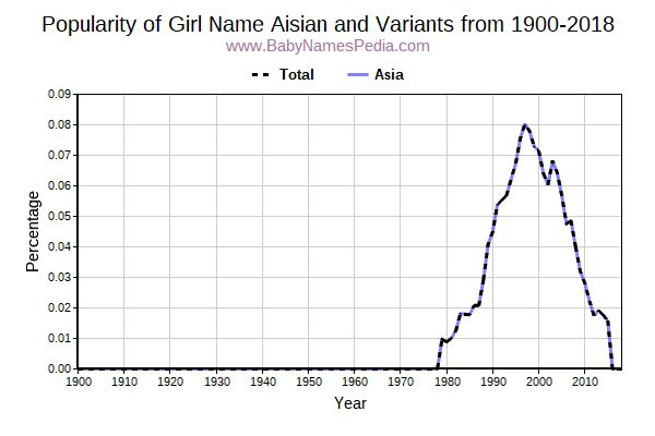 Variant Popularity Trend  for Aisian  from 1900 to 2018