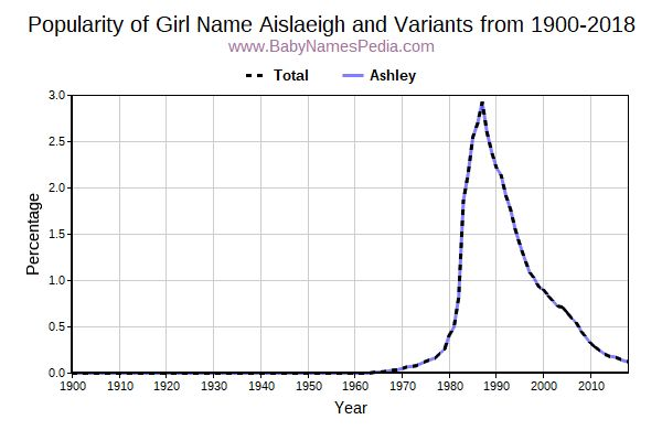 Variant Popularity Trend  for Aislaeigh  from 1900 to 2017