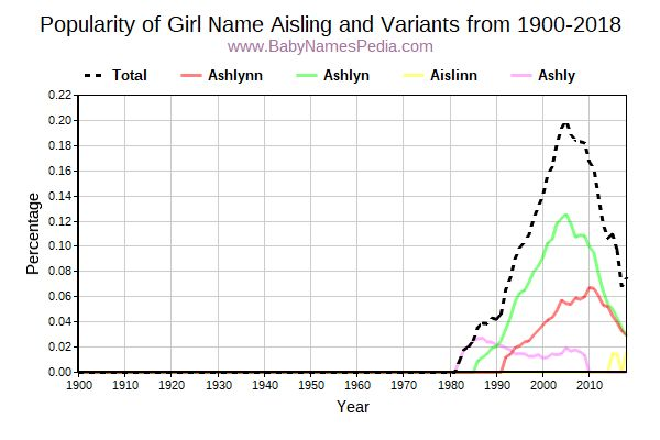 Variant Popularity Trend  for Aisling  from 1900 to 2017