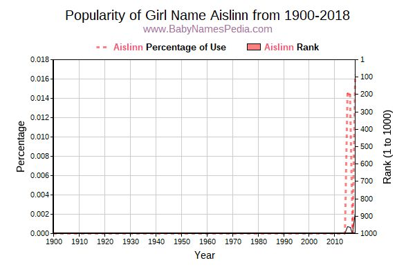 Popularity Trend  for Aislinn  from 1900 to 2016
