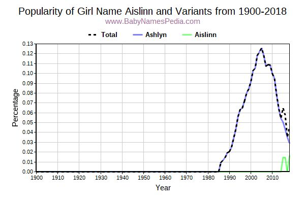 Variant Popularity Trend  for Aislinn  from 1900 to 2016