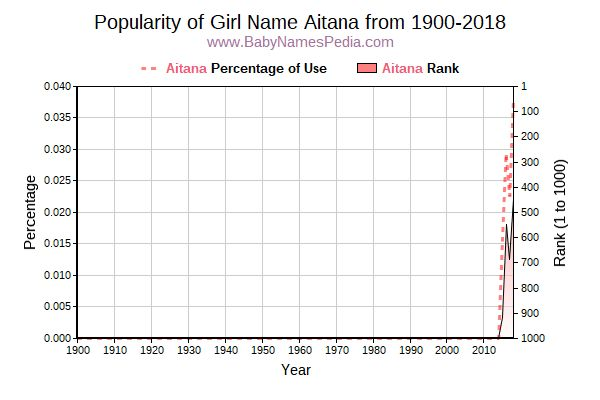 Popularity Trend  for Aitana  from 1900 to 2016