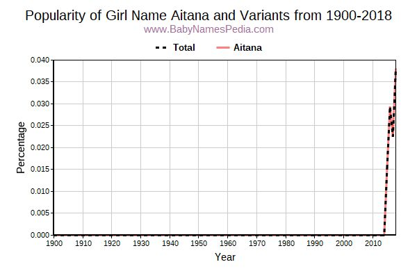 Variant Popularity Trend  for Aitana  from 1900 to 2016