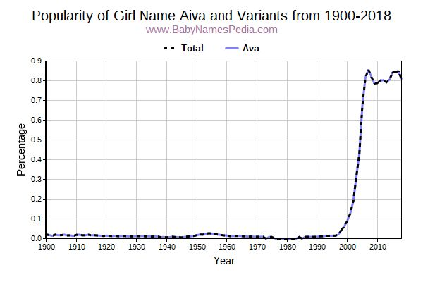 Variant Popularity Trend  for Aiva  from 1900 to 2016