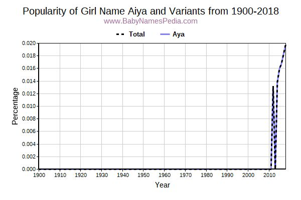 Variant Popularity Trend  for Aiya  from 1900 to 2017