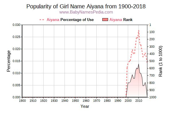 Popularity Trend  for Aiyana  from 1900 to 2018