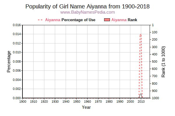 Popularity Trend  for Aiyanna  from 1900 to 2015