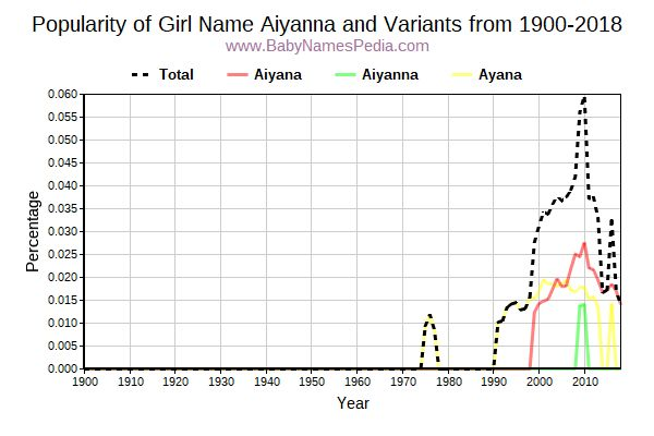 Variant Popularity Trend  for Aiyanna  from 1900 to 2015