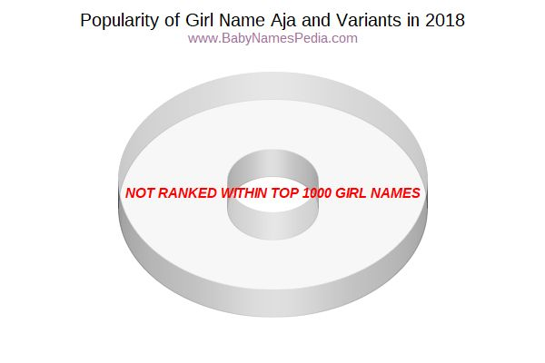 Variant Popularity Chart  for Aja  in 2017