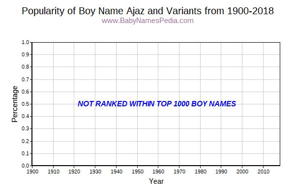 Variant Popularity Trend  for Ajaz  from 1900 to 2015