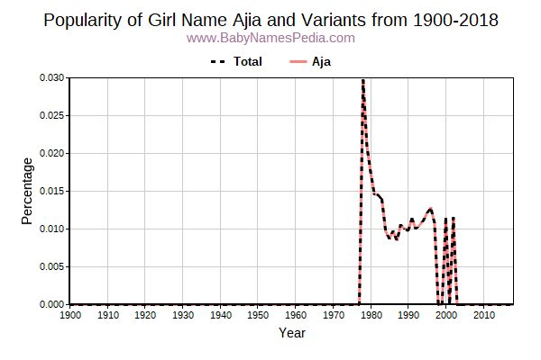 Variant Popularity Trend  for Ajia  from 1900 to 2017