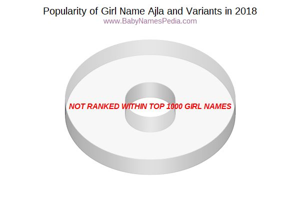 Variant Popularity Chart  for Ajla  in 2017