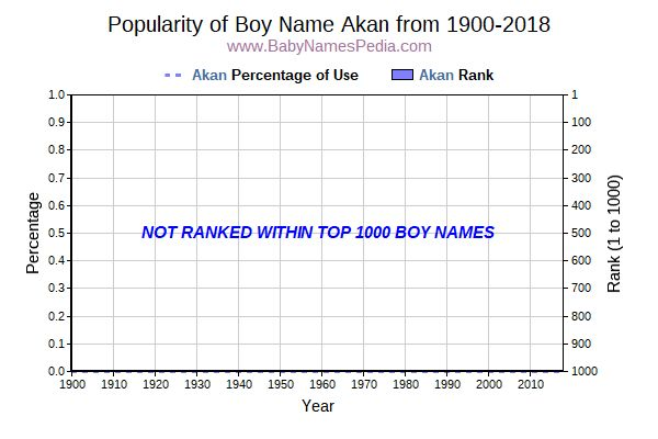 Popularity Trend  for Akan  from 1900 to 2016