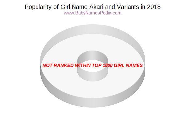 Akari Meaning Of Akari What Does Akari Mean