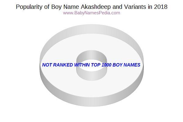 akashdeep name