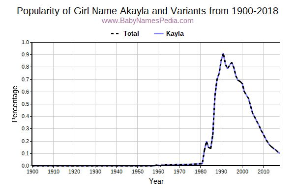 Variant Popularity Trend  for Akayla  from 1900 to 2015