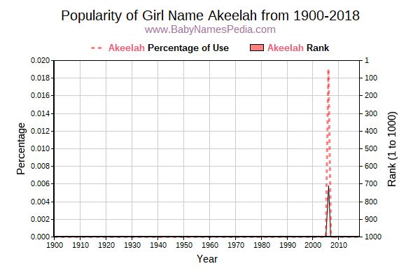 Popularity Trend  for Akeelah  from 1900 to 2018