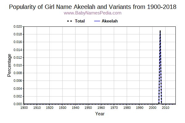 Variant Popularity Trend  for Akeelah  from 1900 to 2018