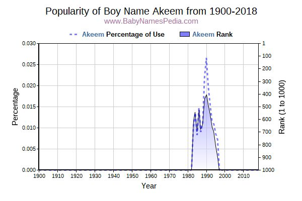 Popularity Trend  for Akeem  from 1900 to 2017