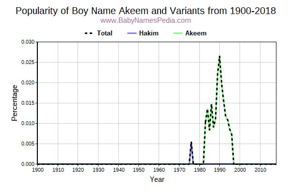 Variant Popularity Trend  for Akeem  from 1900 to 2017