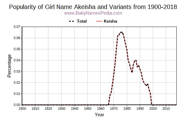 Variant Popularity Trend  for Akeisha  from 1900 to 2016