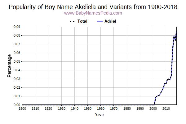 Variant Popularity Trend  for Akeliela  from 1900 to 2016
