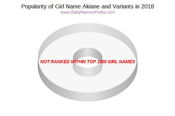 Variant Popularity Chart  for Akiane  in 2017