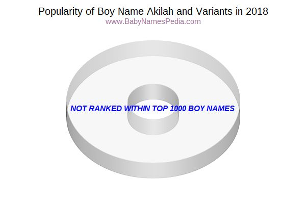 Variant Popularity Chart  for Akilah  in 2018