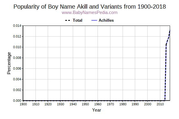 Variant Popularity Trend  for Akill  from 1900 to 2017