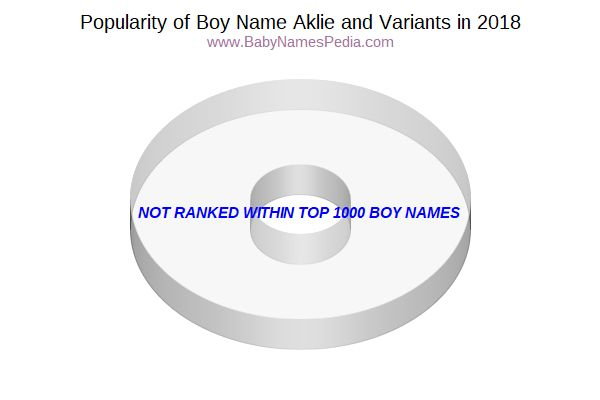 Variant Popularity Chart  for Aklie  in 2017