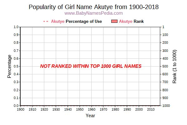 Popularity Trend  for Akutye  from 1900 to 2016