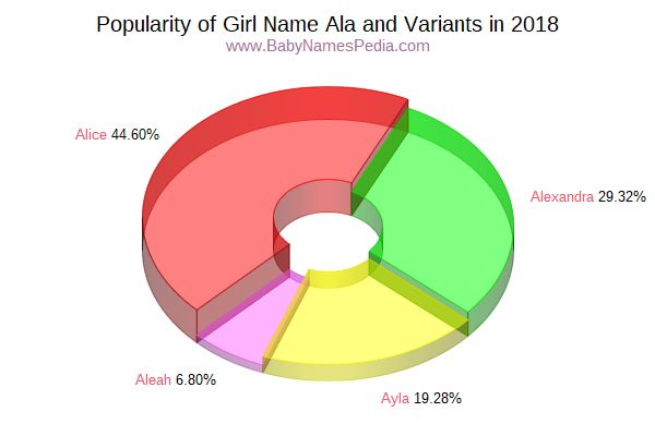Variant Popularity Chart  for Ala  in 2018