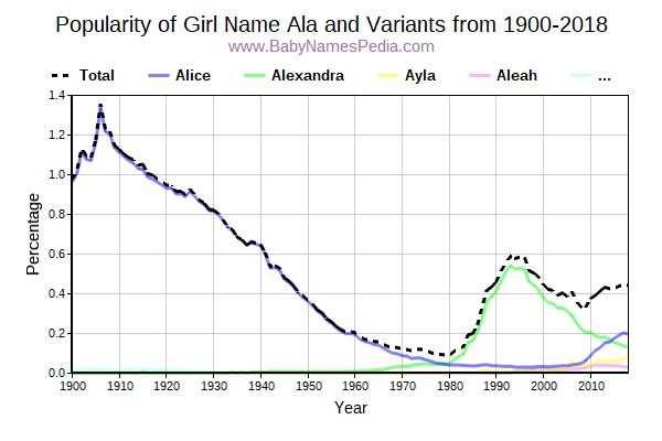 Variant Popularity Trend  for Ala  from 1900 to 2018