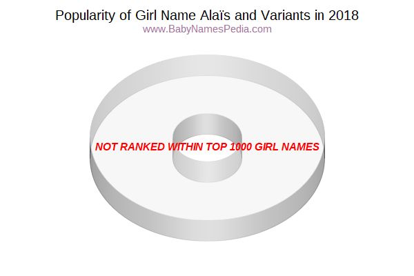 Variant Popularity Chart  for Alaïs  in 2018