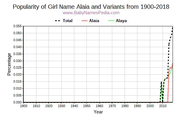 Variant Popularity Trend  for Alaia  from 1900 to 2015