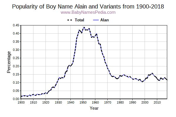 Variant Popularity Trend  for Alain  from 1900 to 2018