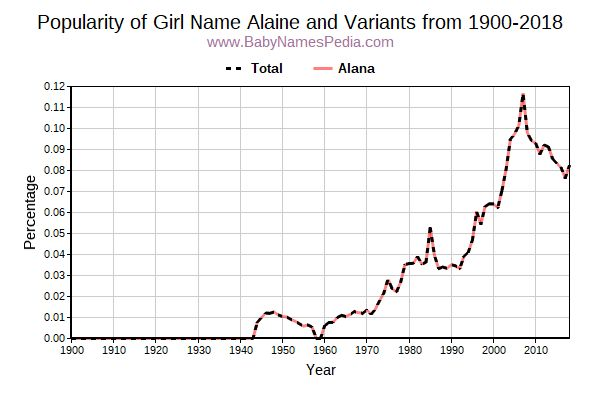 Variant Popularity Trend  for Alaine  from 1900 to 2015
