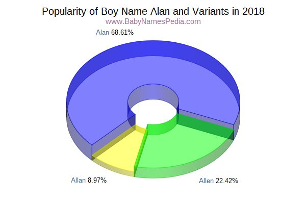 Variant Popularity Chart  for Alan  in 2015
