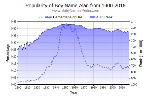 Popularity Trend  for Alan  from 1900 to 2016