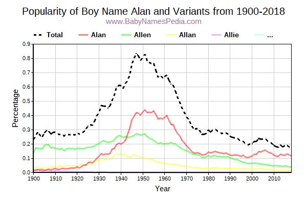 Variant Popularity Trend  for Alan  from 1900 to 2016