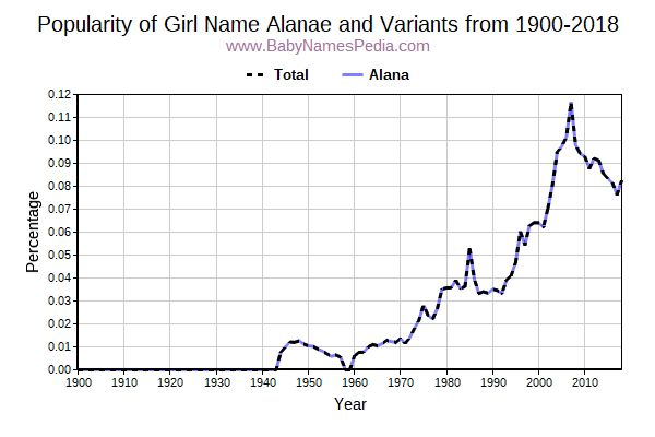 Variant Popularity Trend  for Alanae  from 1900 to 2017