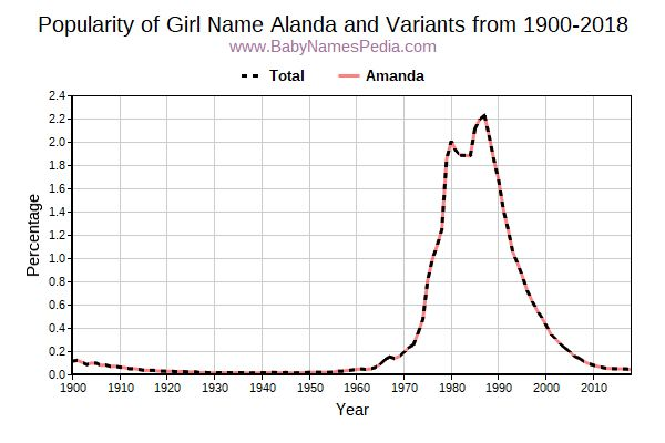 Variant Popularity Trend  for Alanda  from 1900 to 2016