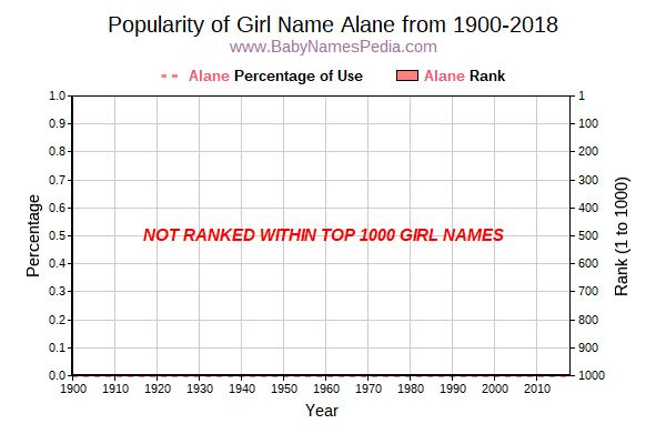 Popularity Trend  for Alane  from 1900 to 2016