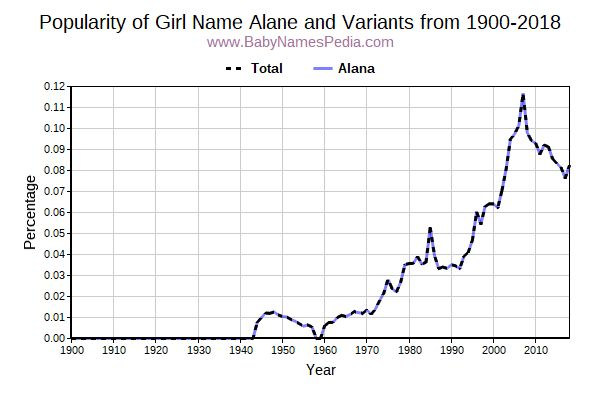Variant Popularity Trend  for Alane  from 1900 to 2016