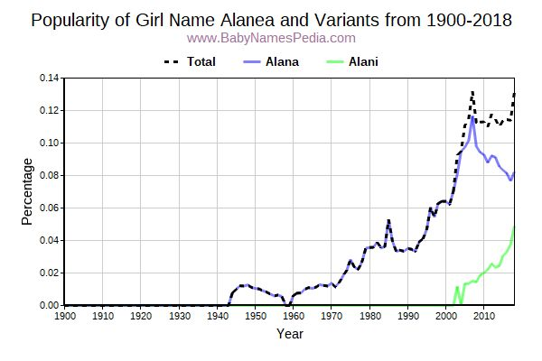 Variant Popularity Trend  for Alanea  from 1900 to 2015