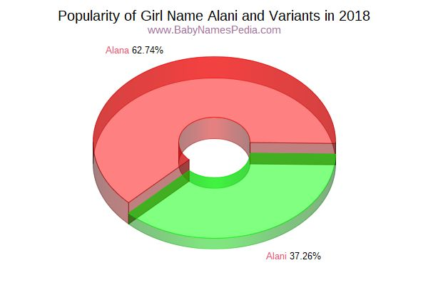 Variant Popularity Chart  for Alani  in 2018